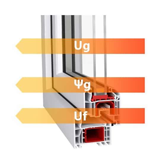 Fenêtres PVC coefficients Uw