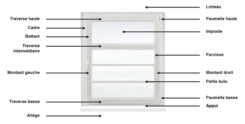 Fenêtres PVC vocabulaire