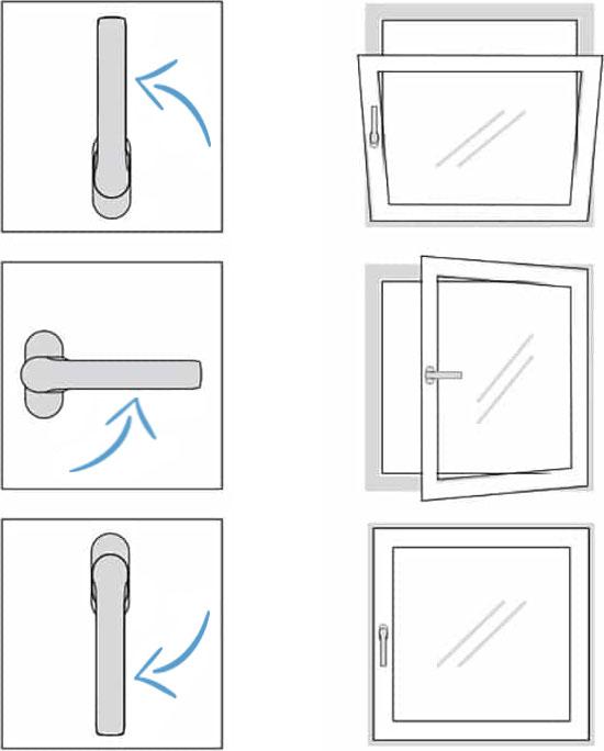 Mode d'ouverture d'une fenêtre PVC